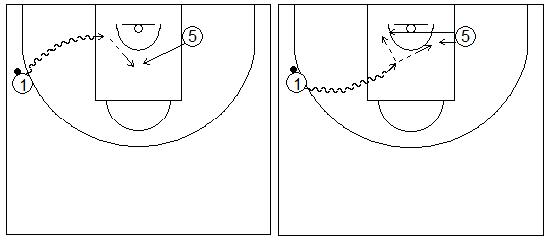 Gráficos de baloncesto que recogen ejercicios de juego en el perímetro en un 2x0 con penetraciones y generación de espacios entre exterior e interior en una penetración lateral