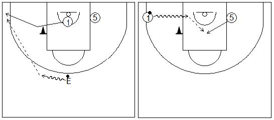 Gráficos de baloncesto que recogen ejercicios de juego en el perímetro en un 2x0 con penetraciones y generación de espacios entre exterior e interior tras jugar un bloqueo indirecto lejos del bloqueo indirecto, alejándose de este y del balón