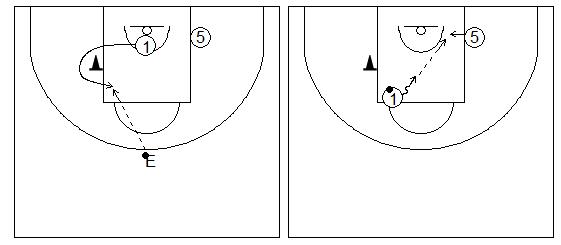 Gráficos de baloncesto que recogen ejercicios de juego en el perímetro en un 2x0 con penetraciones y generación de espacios entre exterior e interior tras jugar un bloqueo indirecto lejos del bloqueo indirecto, girando hacia la canasta (rizo)