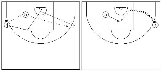 Gráficos de baloncesto que recogen ejercicios de juego en el perímetro en un 2x0 con penetraciones y generación de espacios entre exterior e interior tras jugar en el poste bajo (penetración lado débil)
