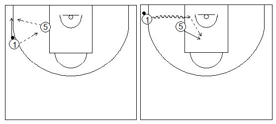 Gráficos de baloncesto que recogen ejercicios de juego en el perímetro en un 2x0 con penetraciones y generación de espacios entre exterior e interior tras jugar en el poste bajo (penetración lateral)