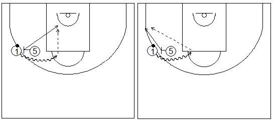 Gráficos de baloncesto que recogen ejercicios de juego en el perímetro en un 2x0 con penetraciones y generación de espacios entre exterior e interior tras jugar un bloqueo directo lateral