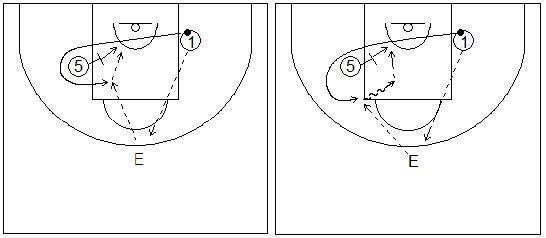 Gráficos de baloncesto que recogen ejercicios de juego en el perímetro en un 2x0 con penetraciones y generación de espacios entre exterior e interior tras jugar un bloqueo indirecto girando hacia la canasta (rizo)