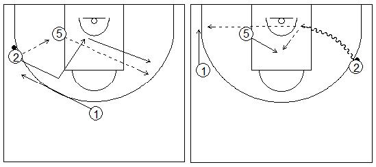 Gráficos de baloncesto que recogen ejercicios de juego en el perímetro con dos jugadores perimetrales y uno interior jugando en el poste bajo y penetrando en el lado débil