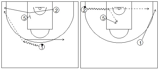 Gráficos de baloncesto que recogen ejercicios de juego en el perímetro con dos jugadores perimetrales y uno interior jugando un bloqueo indirecto haciendo fade