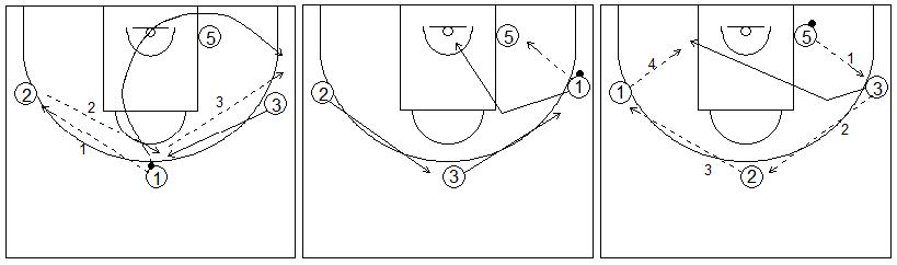 Gráficos de baloncesto que recogen ejercicios de juego en el perímetro con tres jugadores perimetrales y uno interior, sin defensa y con pases al poste bajo
