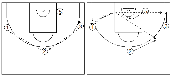 Gráficos de baloncesto que recogen ejercicios de juego en el perímetro con tres jugadores perimetrales y uno interior, sin defensa y con penetraciones