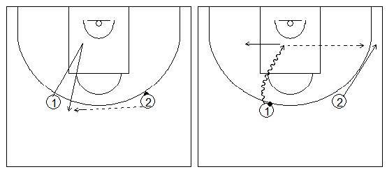 Gráficos de baloncesto que recogen ejercicios de juego en el perímetro en un 2x0 con penetraciones y generación de espacios tras recepción en el frontal