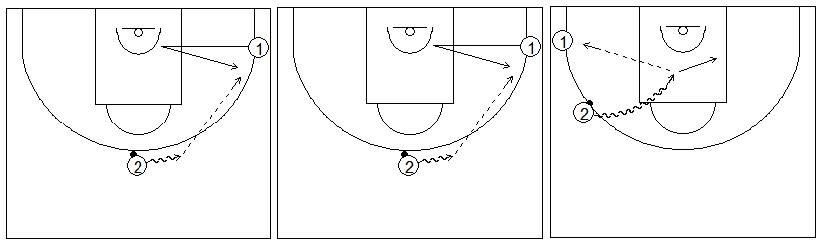 Gráficos de baloncesto que recogen ejercicios de juego en el perímetro en un 2x0 con penetraciones y generación de espacios tras recepción en el lateral
