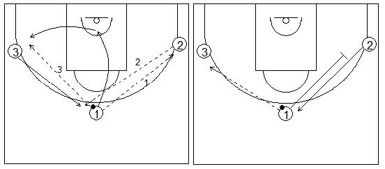 Gráficos de baloncesto que recogen ejercicios de juego en el perímetro con tres jugadores perimetrales jugando solo con pases