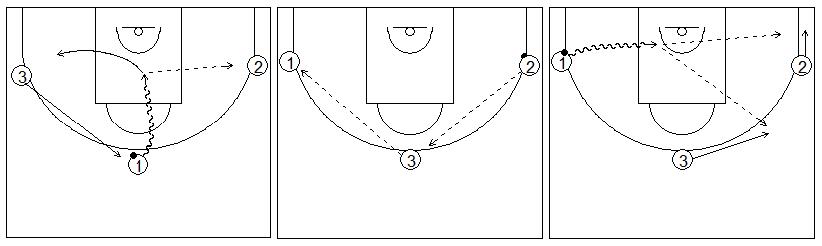 Gráficos de baloncesto que recogen ejercicios de juego en el perímetro con tres jugadores perimetrales jugando solo con penetraciones