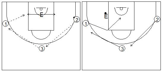 Gráficos de baloncesto que recogen ejercicios de juego en el perímetro con tres jugadores perimetrales y con el entrenador jugando en el poste bajo