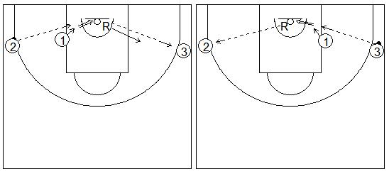 Gráfico de baloncesto que recoge ejercicios de tiro para jugadores interiores con pasos de caída con dos pasadores en el perímetro