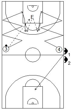 Gráfico de baloncesto que recoge ejercicios de contraataque tras desplazamientos defensivos