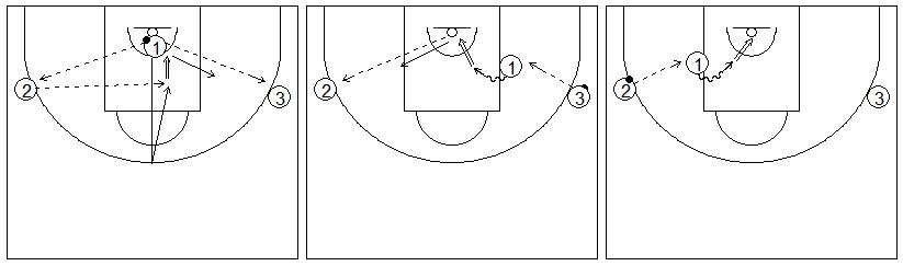 Gráficos de baloncesto que recogen ejercicios de tiro tras rebote defensivo,carrera y juego en el poste bajo
