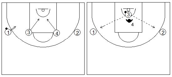 Gráficos de baloncesto que recogen ejercicios de juego en el perímetro y el trabajo de recepción 1x1 tras luchar por el rebote
