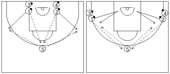 Gráficos de baloncesto que recogen ejercicios de tiro en una rueda en medio campo llamada Pablo Casado