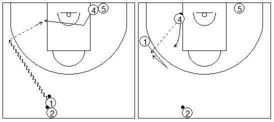 Gráficos de baloncesto que recogen ejercicios de juego con el bloqueo directo en una rueda de bloqueos laterales 2x0 tras jugar con el poste bajo