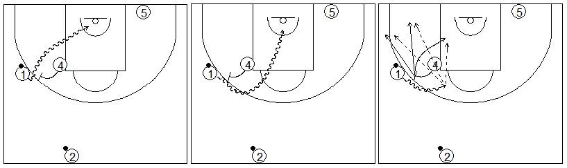 Gráficos de baloncesto que recogen ejercicios de juego con el bloqueo directo en una rueda de bloqueos laterales con el poste 2x0 y diferentes opciones de juego