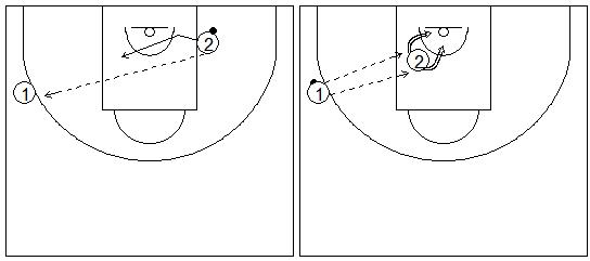 Gráficos de baloncesto que recogen ejercicios de tiro para jugadores interiores en una rueda de corte y paso de caída