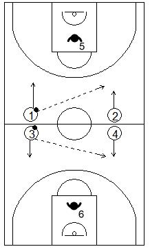 Gráfico de baloncesto que recoge ejercicios de contraataque, en rueda, de situaciones de contraataque en superioridad numérica 2x1