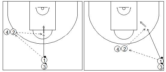 Gráficos de baloncesto que recogen ejercicios de tiro en una rueda tras recepción en carrera