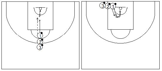 Gráfico de baloncesto que recoge ejercicios de tiro en una rueda de tiros dentro de la zona