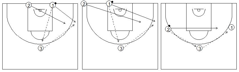 Gráficos de baloncesto que recogen ejercicios de juego en el perímetro en una rueda de tres filas de 1x1 con el defensor recuperando