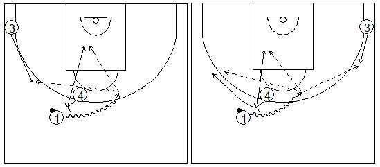Gráficos de baloncesto que recogen ejercicios de juego con el bloqueo directo en una rueda de bloqueos centrales sin defensa 3x0 y sus opciones