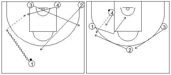 Gráficos de baloncesto que recogen ejercicios de juego con el bloqueo directo en una rueda de bloqueos laterales 4x0 con tres jugadores perimetrales y uno interior tras pasar el balón al poste bajo