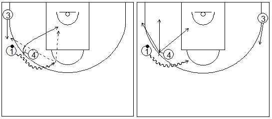 Gráficos de baloncesto que recogen ejercicios de juego con el bloqueo directo en una rueda de bloqueos laterales sin defensa 3x0 y sus opciones