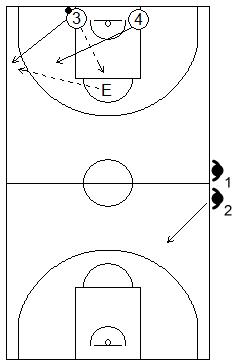 Gráfico de baloncesto que recoge ejercicios de contraataque tras salvar el balón (Tirso Lorente)