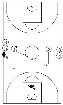 Gráfico de baloncesto que recoge ejercicios de contraataque en superioridad numérica 2x1 en continuidad con defensor en inferioridad