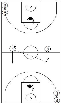 Gráfico de baloncesto que recoge ejercicios de contraataque en superioridad numérica 2x1 en continuidad