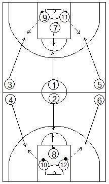 Gráfico de baloncesto que recoge ejercicios de tiro en carrera con objetivos