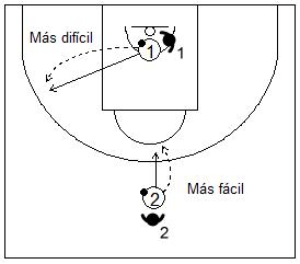 Gráfico de baloncesto que recoge ejercicios de tiro tras autopase con presión de un defensor