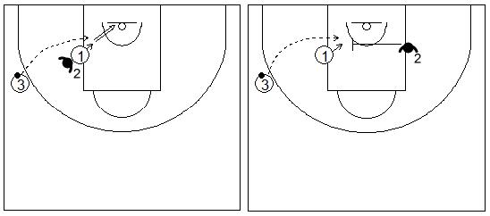 Gráfico de baloncesto que recoge ejercicios de tiro para jugadores interiores tras pase en lob