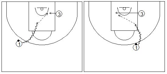 Gráficos de baloncesto que recogen ejercicios de tiro dentro de la zona tras una penetración frontal