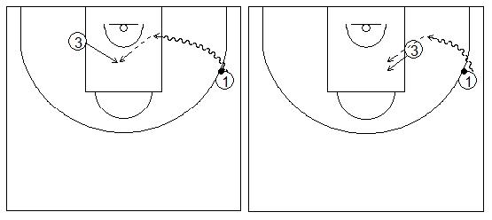 Gráficos de baloncesto que recogen ejercicios de tiro dentro de la zona tras una penetración por la línea de fondo