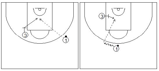 Gráficos de baloncesto que recogen ejercicios de tiro dentro de la zona tras un bloqueo indirecto