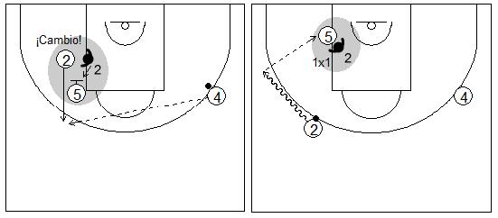 Gráficos de baloncesto que recogen ejercicios de juego con el bloqueo indirecto vertical y un 1x1 de un interior en el poste tras un cambio defensivo