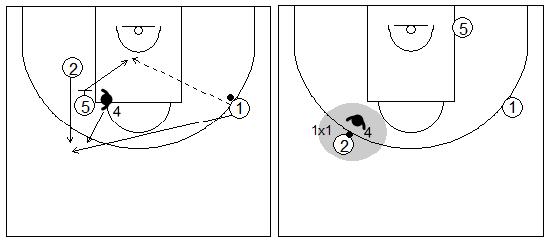 Gráficos de baloncesto que recogen ejercicios de juego con el bloqueo indirecto vertical y un 1x1 de un exterior en el perímetro tras un cambio defensivo