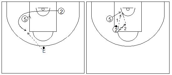 Gráficos de baloncesto que recogen ejercicios de juego con el bloqueo indirecto en la línea de fondo con un exterior girando sobre un interior, y un pasador fijo