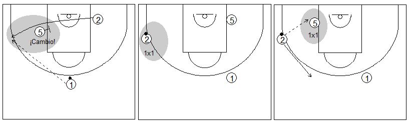 Gráficos de baloncesto que recogen ejercicios de juego con el bloqueo indirecto en la línea de fondo con un interior y dos exteriores tras un cambio defensivo