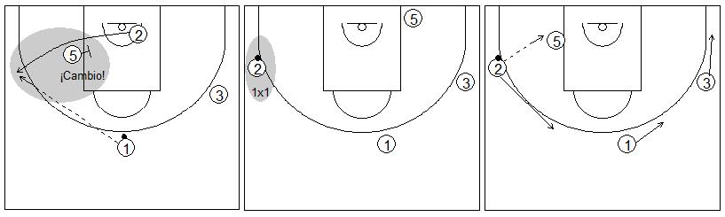 Gráficos de baloncesto que recogen ejercicios de juego con el bloqueo indirecto en la línea de fondo con un interior y tres exteriores tras un cambio defensivo