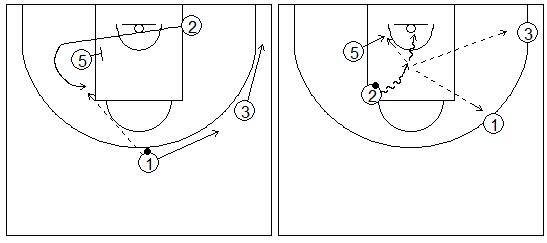 Gráficos de baloncesto que recogen ejercicios de juego con el bloqueo indirecto en la línea de fondo con un interior y tres exteriores, uno de ellos girando sobre el bloqueador
