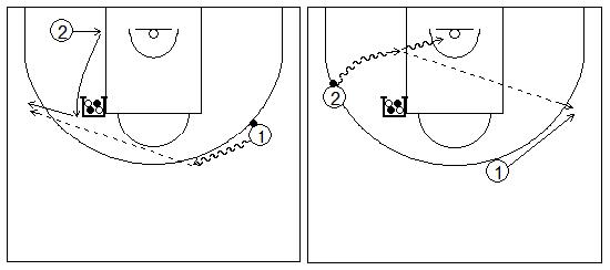Gráficos de baloncesto que recogen ejercicios de juego con el bloqueo indirecto vertical con dos exteriores, uno de ellos alejándose del bloqueador