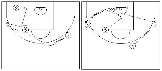 Gráficos de baloncesto que recogen ejercicios de juego con el bloqueo indirecto vertical con dos exteriores, uno de ellos alejándose del interior, y un pasador fijo