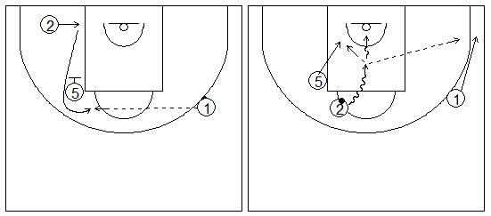 Gráficos de baloncesto que recogen ejercicios de juego con el bloqueo indirecto vertical con dos exteriores, uno de ellos girando sobre un interior