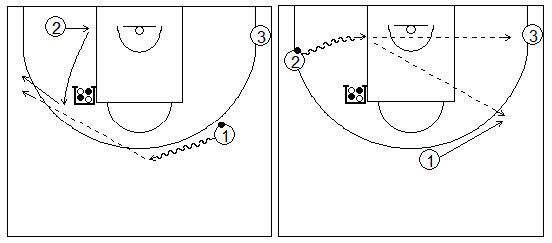 Gráficos de baloncesto que recogen ejercicios de juego con el bloqueo indirecto vertical con tres exteriores uno de ellos alejándose del bloqueador